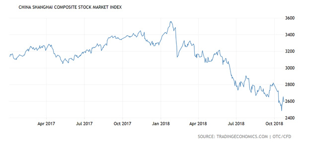 China Shanghai stock market trends from 2018