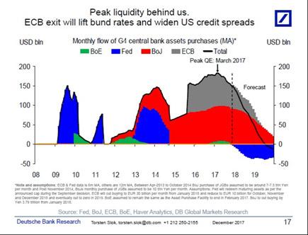 Peak Liquidity behind US...